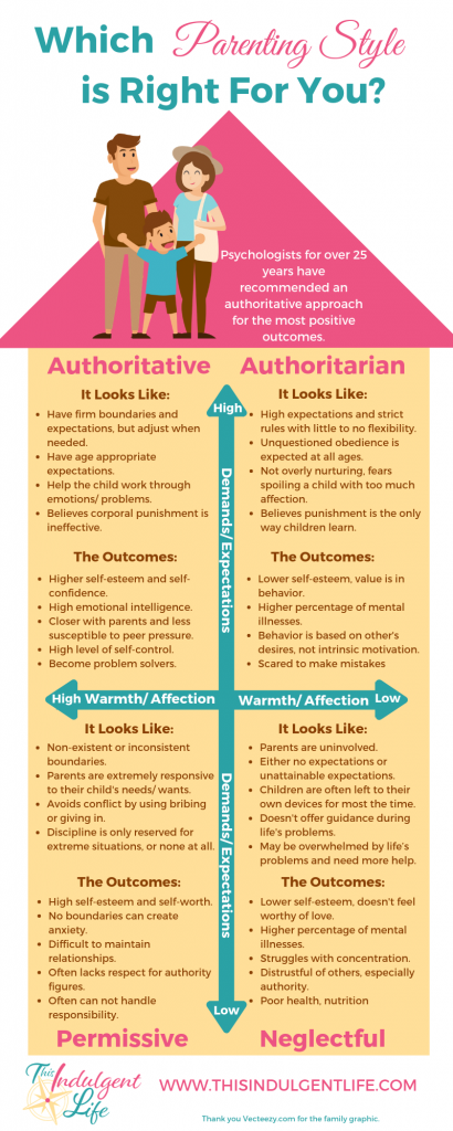 authoritative parenting, authoritarian parenting, permissive parenting, the 4 parenting styles