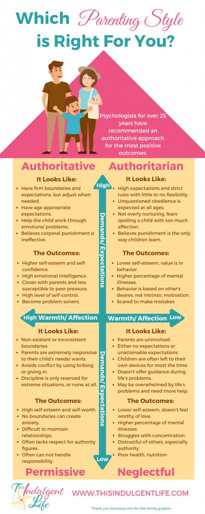 authoritative parenting, authoritarian parenting, permissive parenting, the 4 parenting styles
